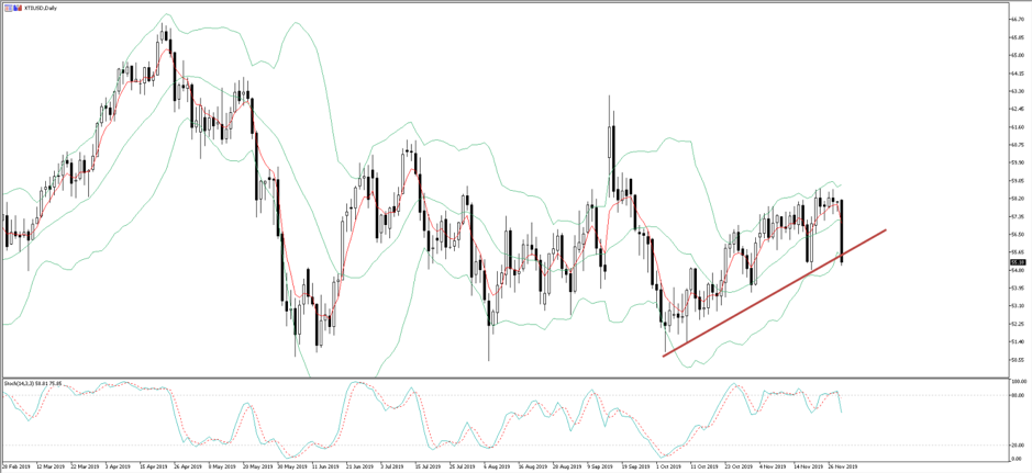 Daily chart of XTIUSD