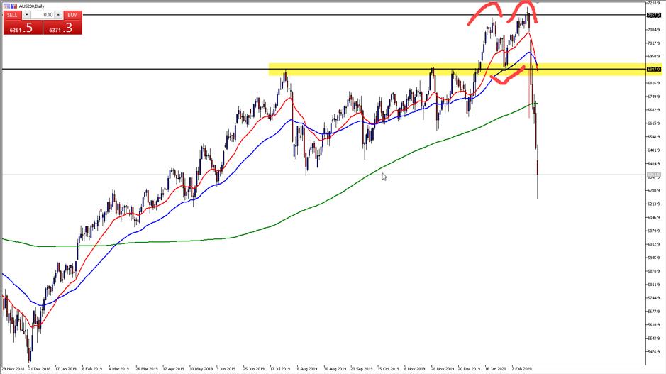 AUS200 daily chart