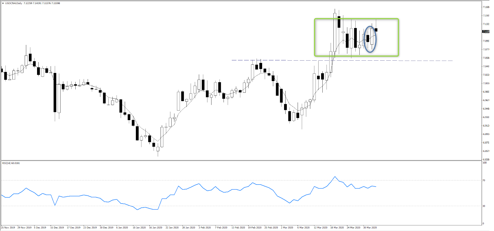 Chart of the day: A breakout of the consolidation area?