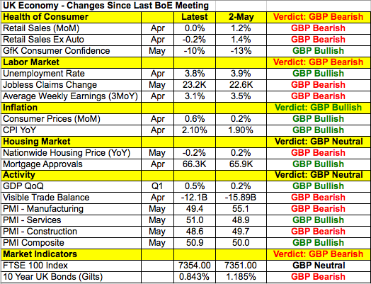 UK economy - Changes since last BoE meeting