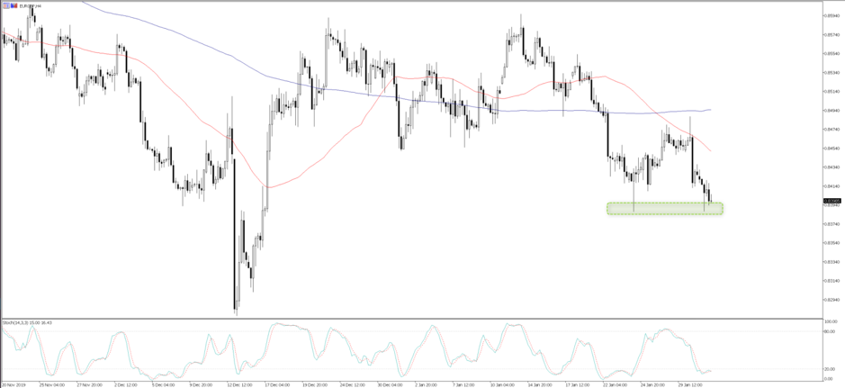 Chart of the day: Trade idea – short EURGBP
