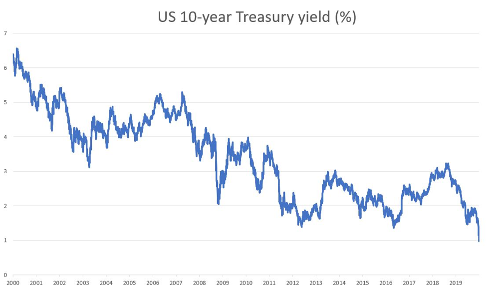 US 10-year treasury chart