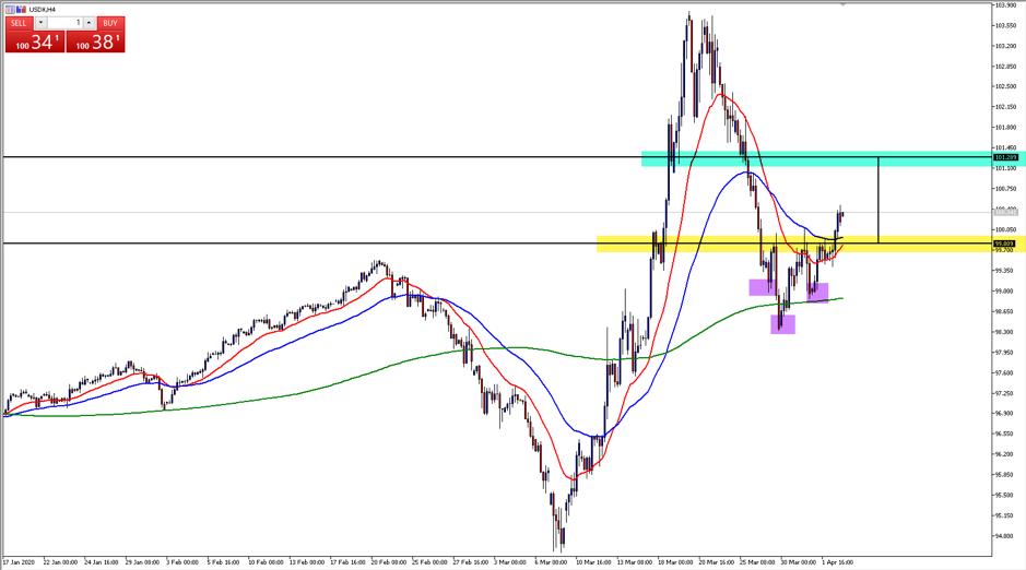 USDX chart
