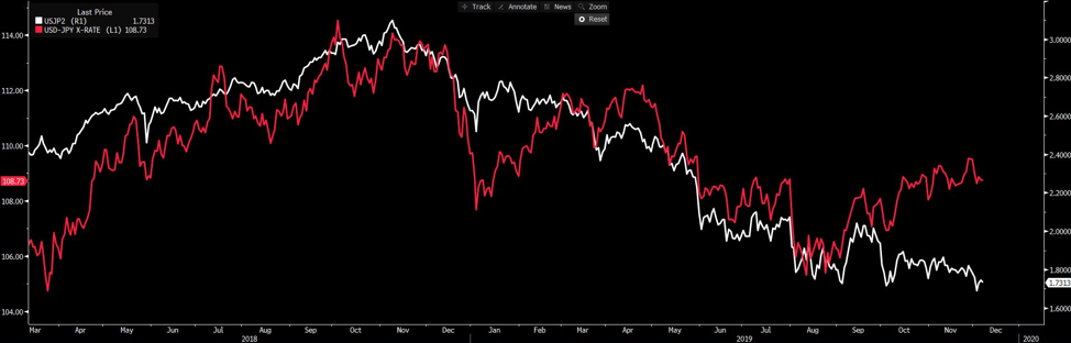 Chart of the Day: USDJPY and its 2yr rate differential