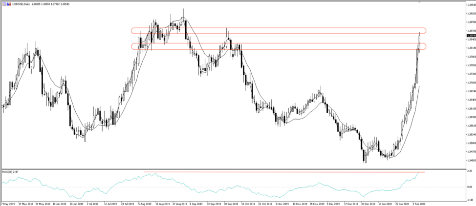Chart of the day: Singapore dollar weakens, tests multi-month resistance