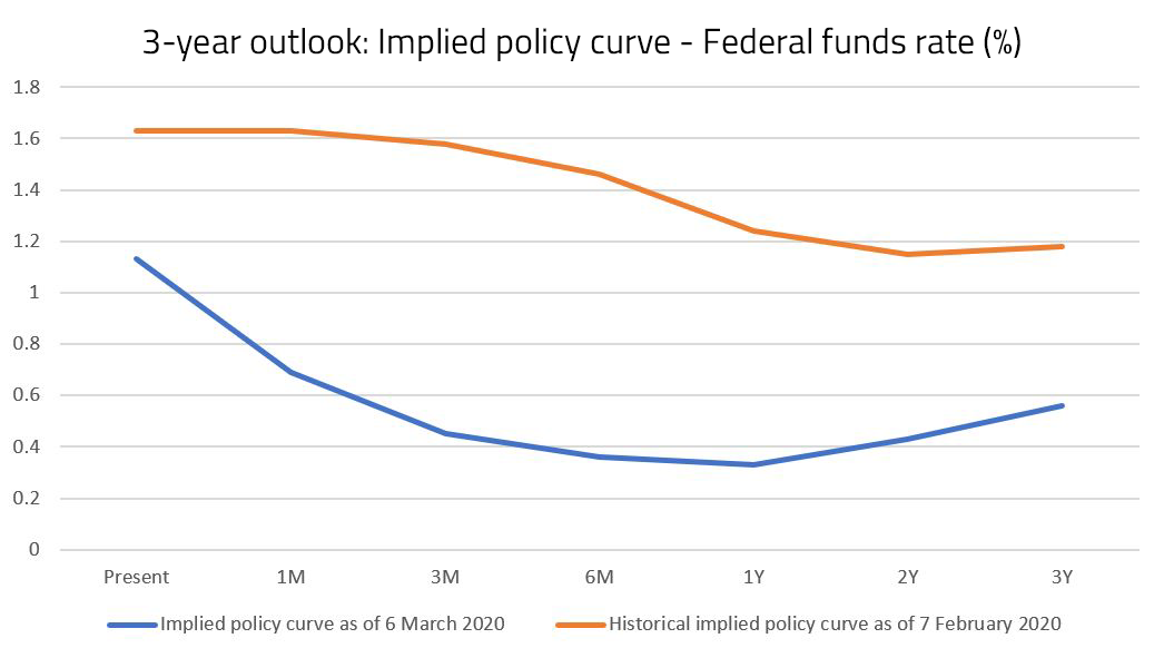 Policy rates chart