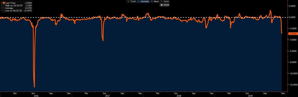 GBPUSD risk reversals chart