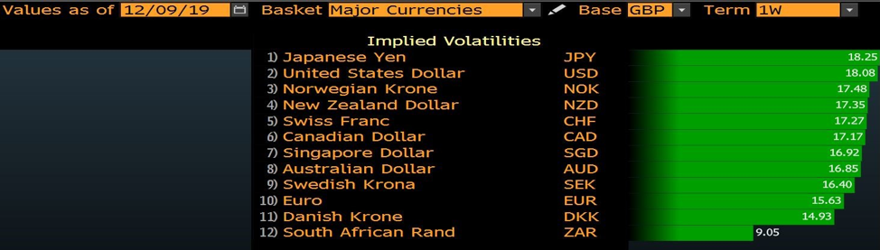 GBP volatility chart