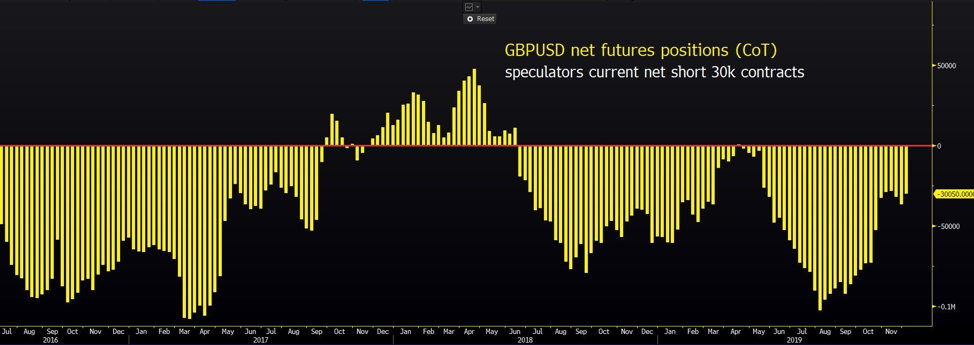 GPBUSD net futures positions