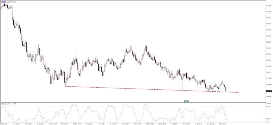AUD trader: What causes AUD to hit 60c?