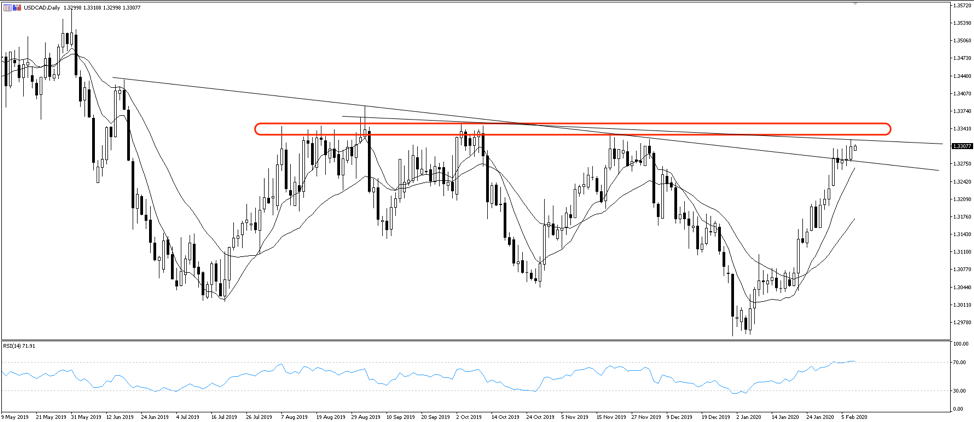 Chart of the day: USDCAD