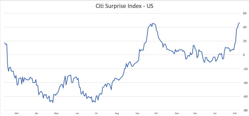 Citi surprise index