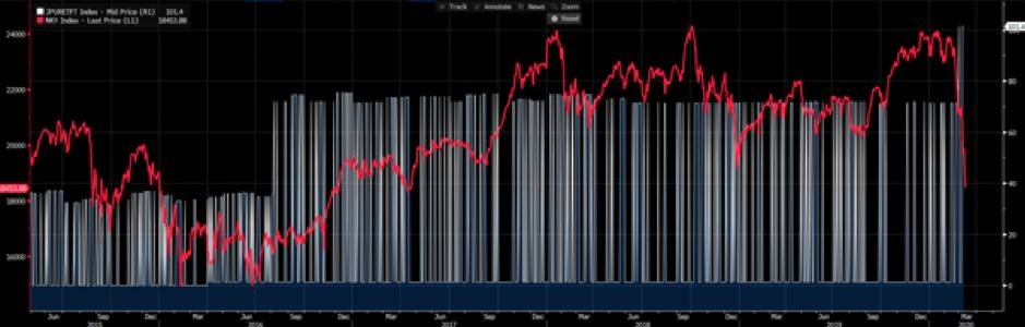 ETF buying chart