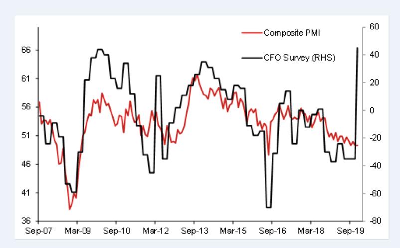 PMI CFO chart