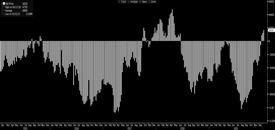 CoT FX futures chart