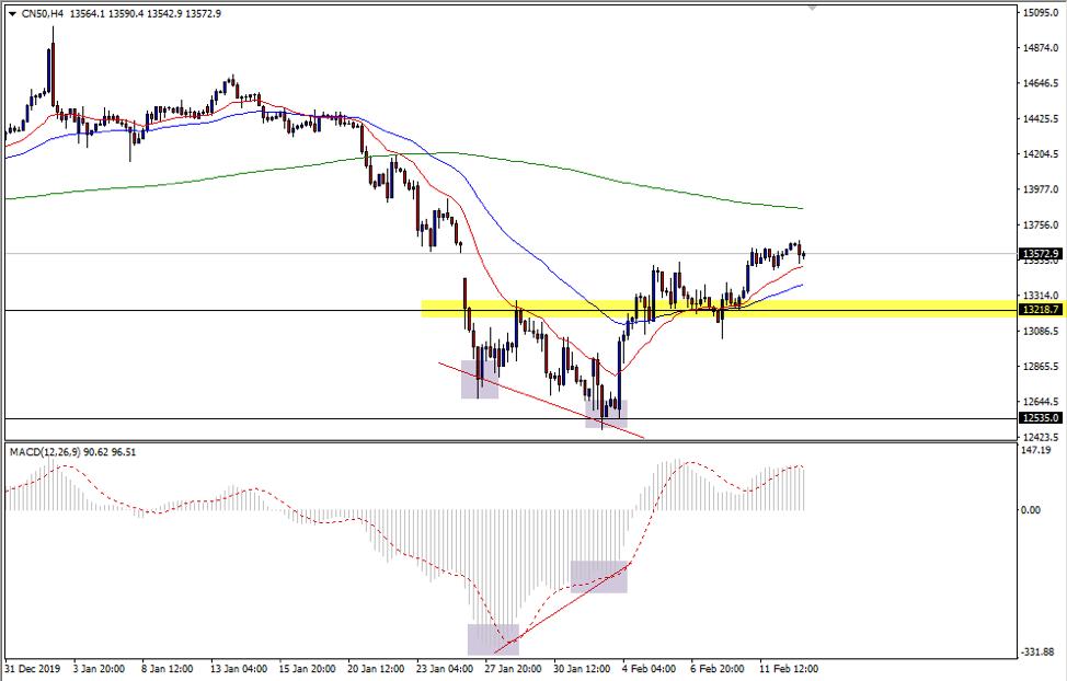CN50 4HR chart
