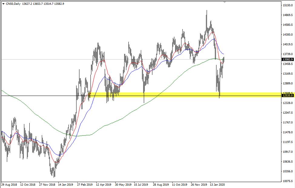 CN50 daily chart