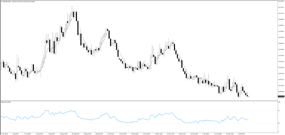 Chart of the day: EURMXN