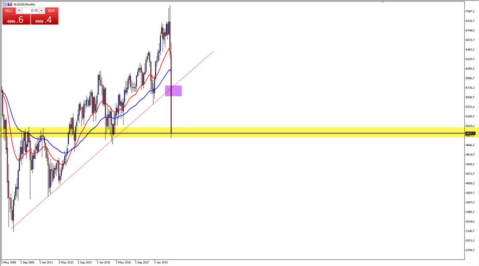 AUS200 chart