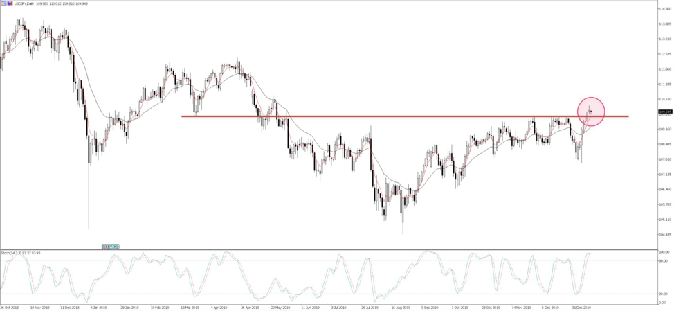 USDJPY passes 110 overnight: Can the gains persist?