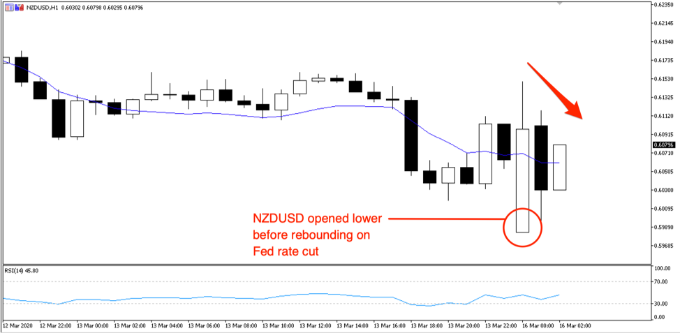 NZDUSD 1hr chart