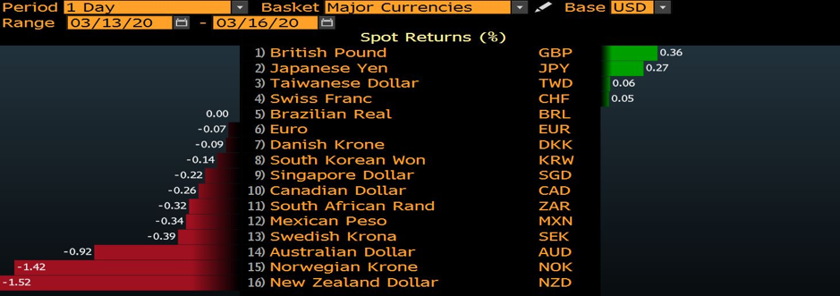 FX moves chart