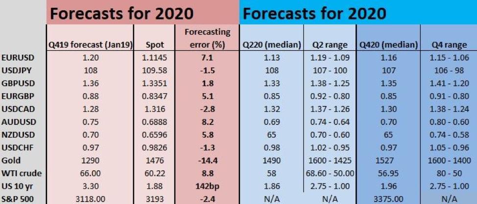 Forecasts chart