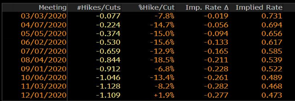 Aussie jobs data and the currency looking over the edge