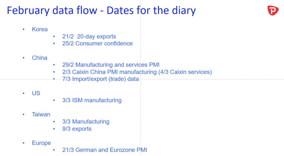 February data dates
