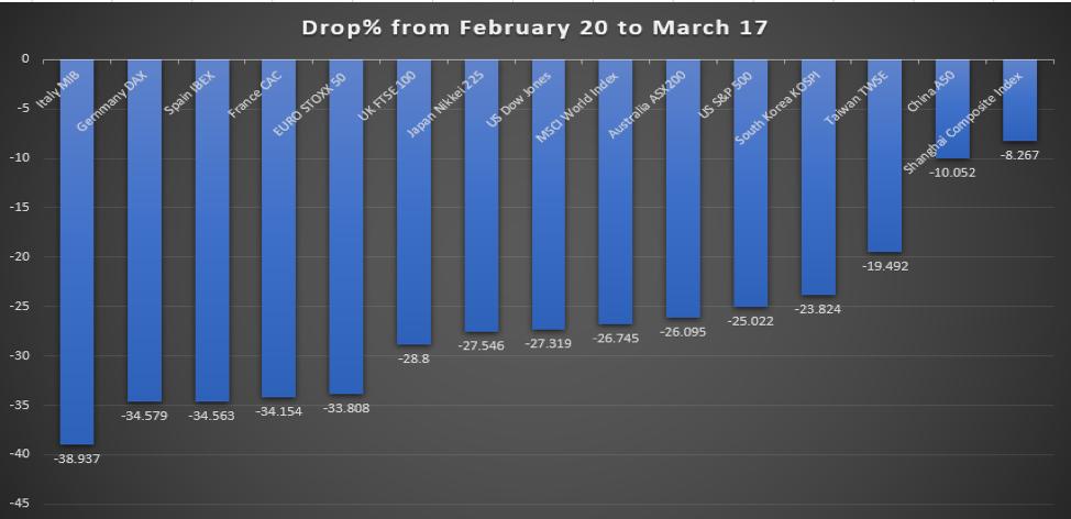 Markets chart