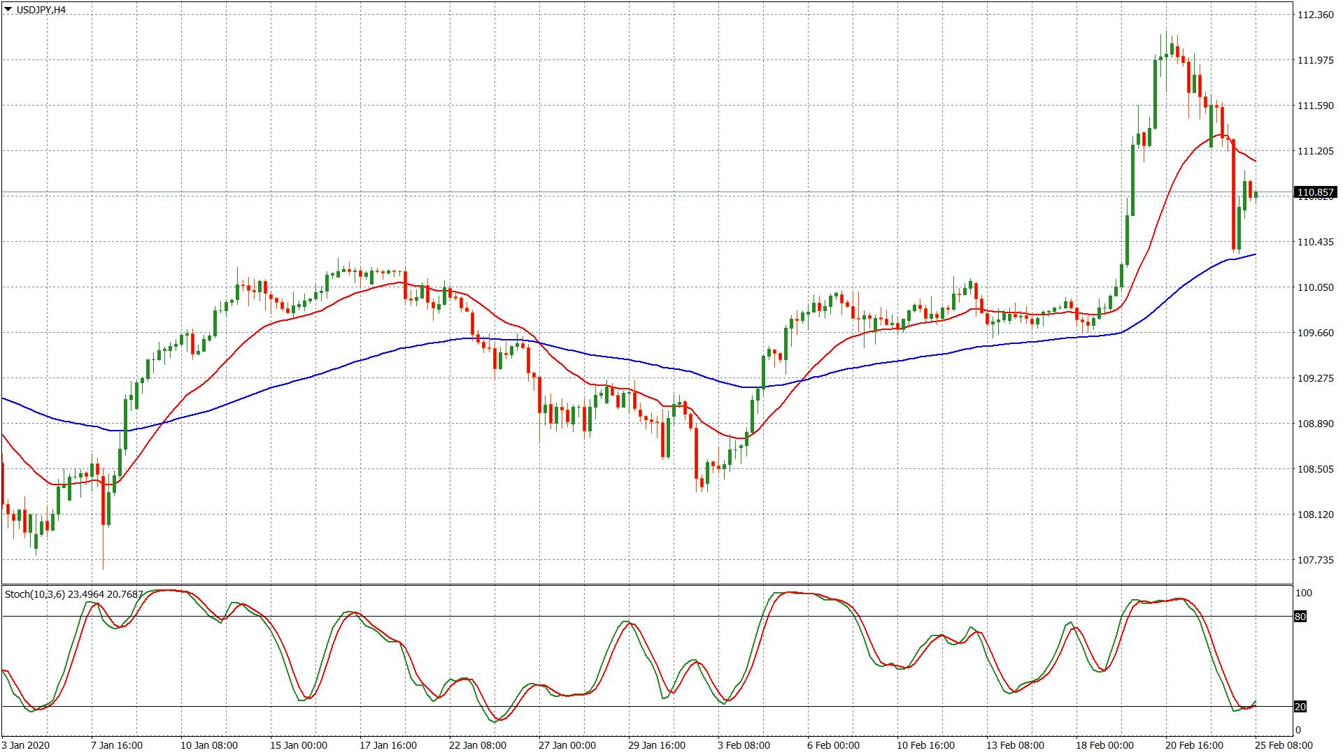 El yen sube y los precios bajan