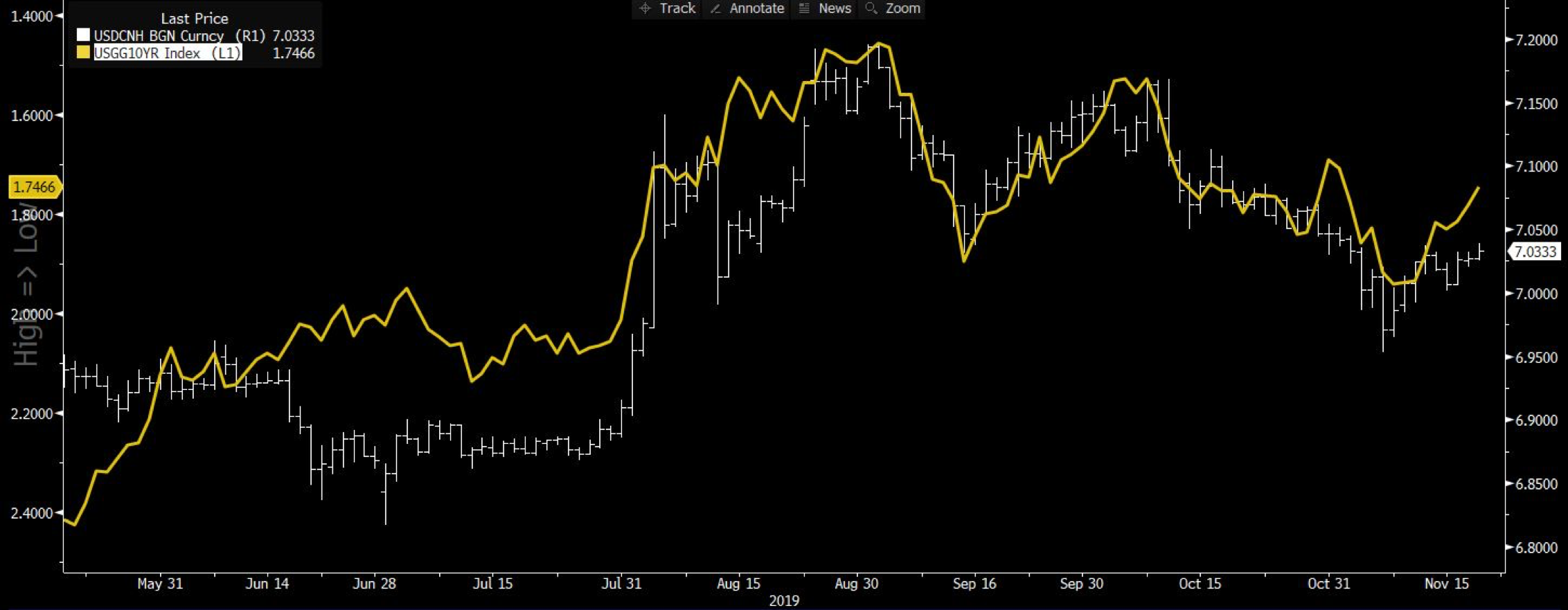 USDCNH currency chart
