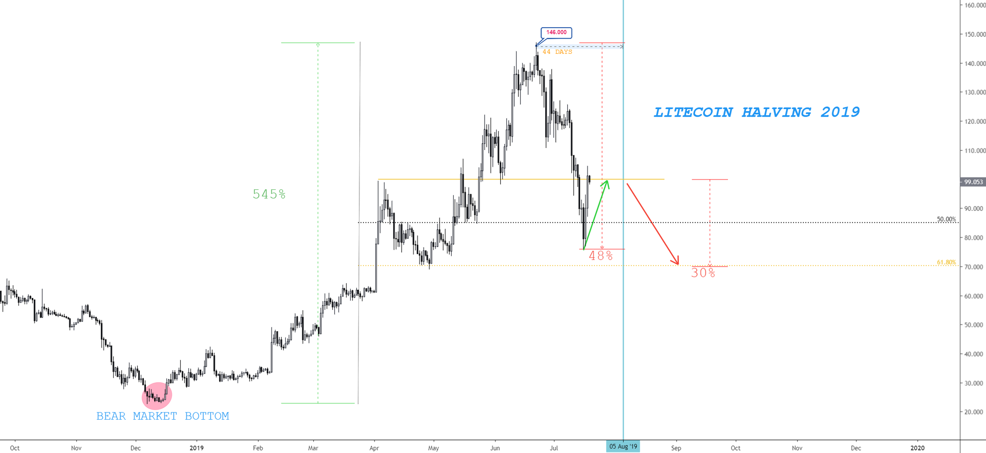 Litecoin halving and price prediction