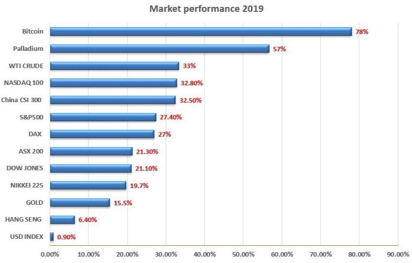 2019_Market_Performance