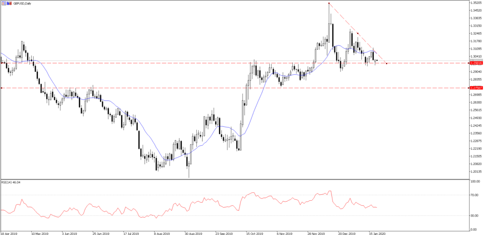 Chart of the Day: GBPUSD