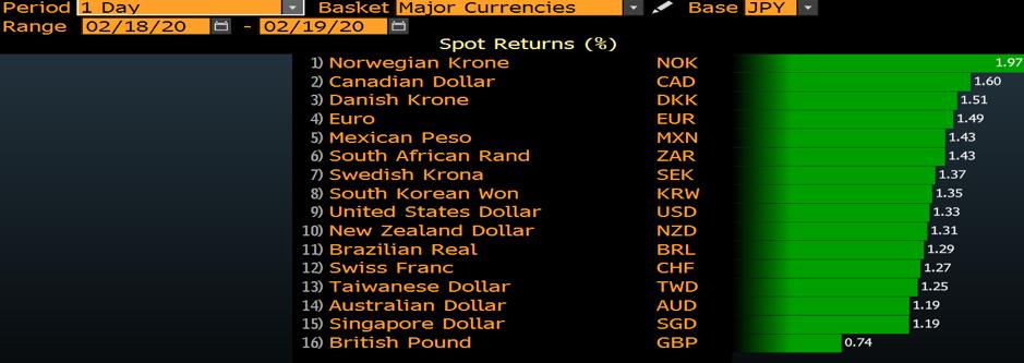 Major currencies chart