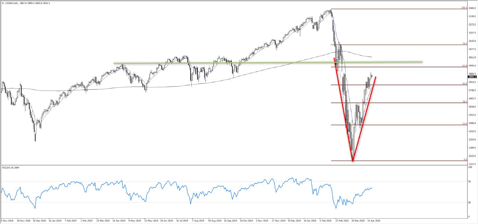 本周金融市场展望——数据不佳为何股市持续反弹 黄金破位将跌向1640?
