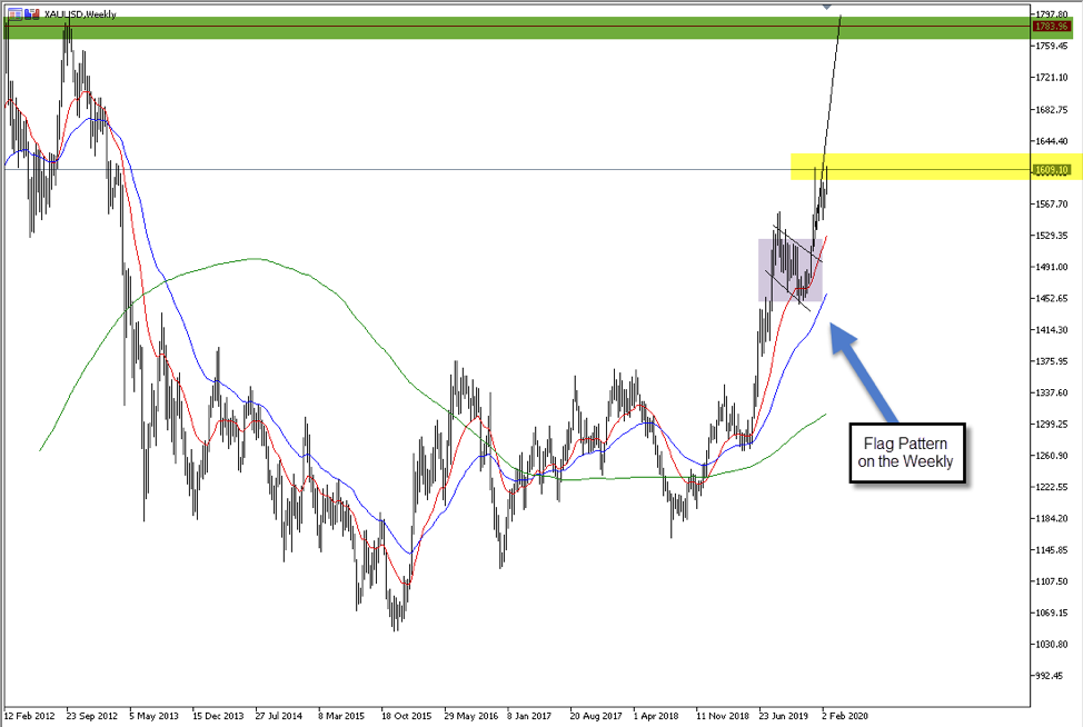 A technical analysis approach to trading the AUDUSD