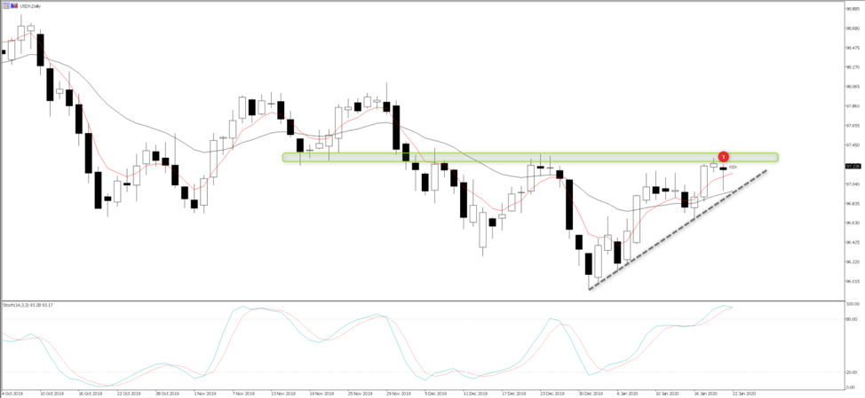 Chart of the Day: A bullish breakout on the cards for the USD?