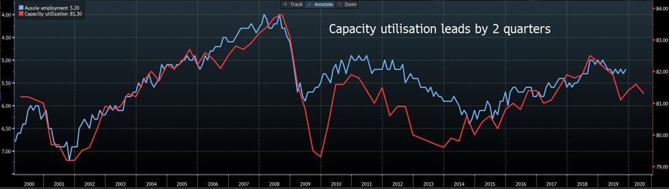 Capacity utilisation and unemployment rate chart