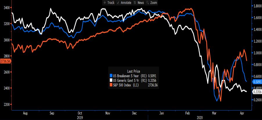 Yields chart