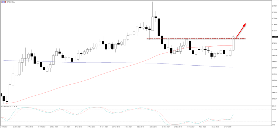 GBPCAD daily chart