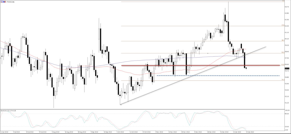 Chart of the day: XTIUSD