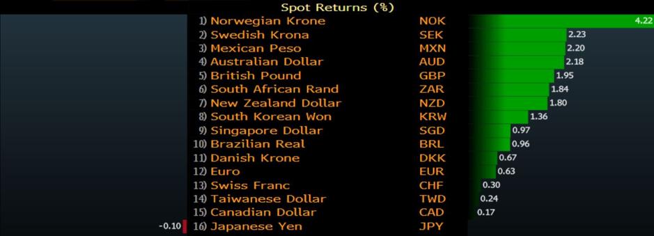 FX market moves chart