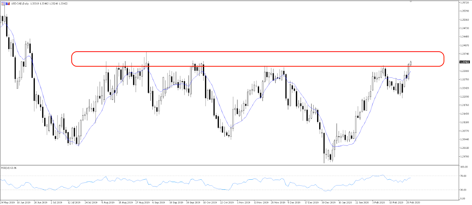 Chart of the day: USDCAD back at resistance. Is this time different?