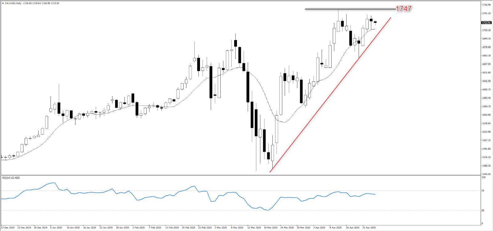 美国、欧洲、日本央行利率决议携重磅数据来袭,  黄金逆势走强距高点1747一步之遥