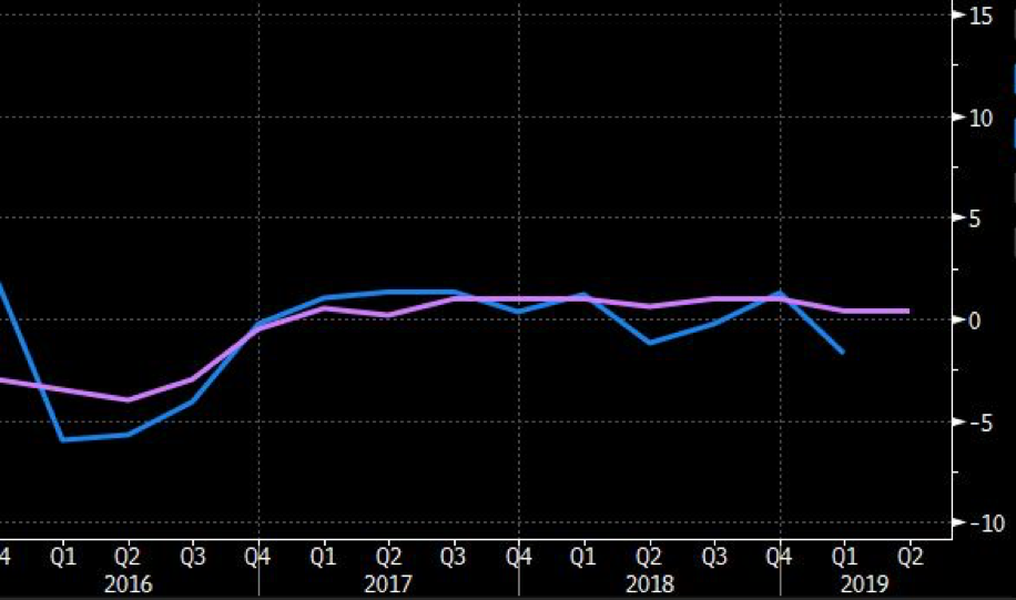 Actual (blue) QoQ private capital expenditure missed expectations (purple) by -1.7%.