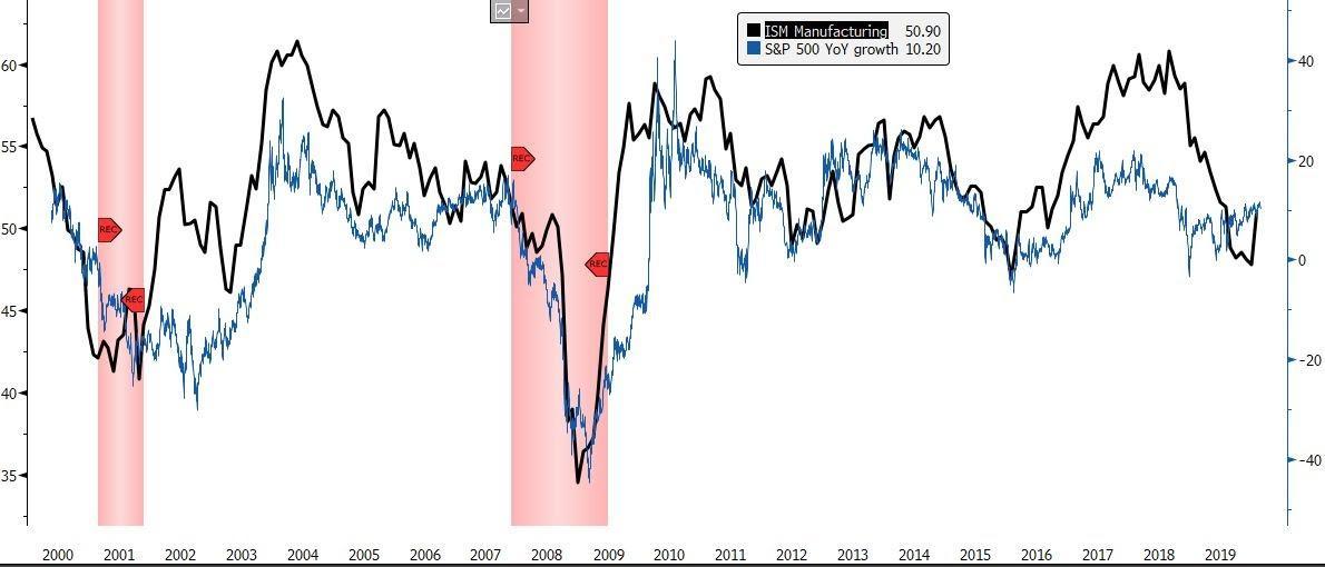 ISMSPX chart