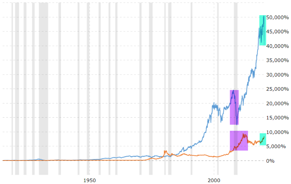 gold vs dow chart