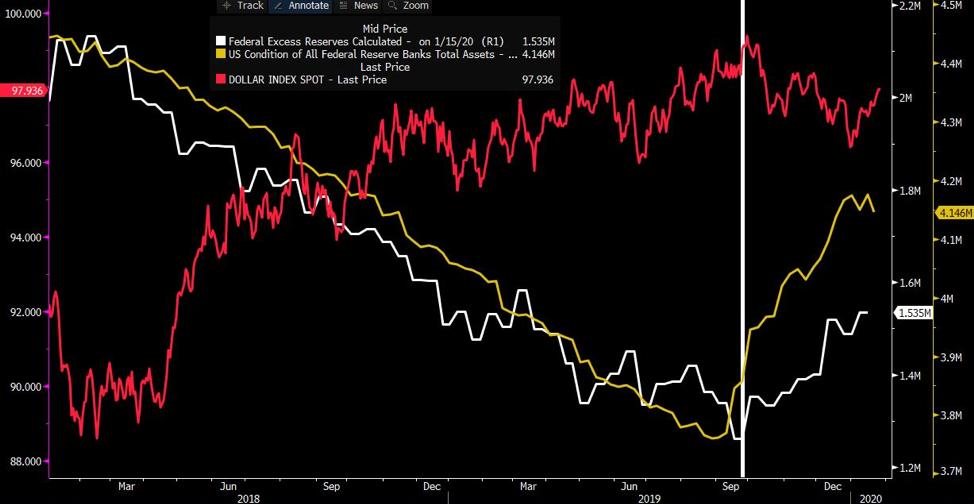 USDX Fed Chart